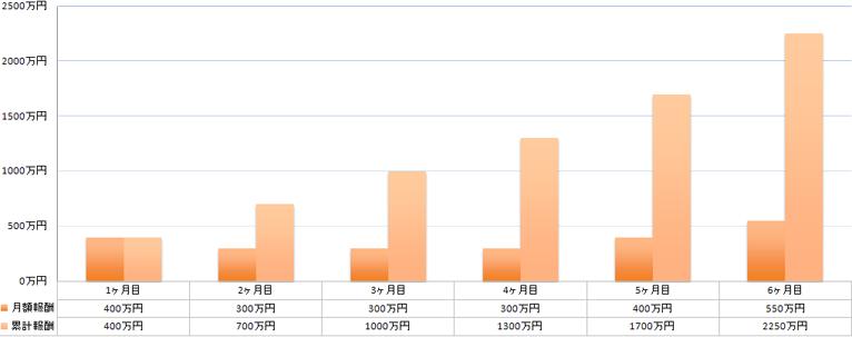 chart-prof-1