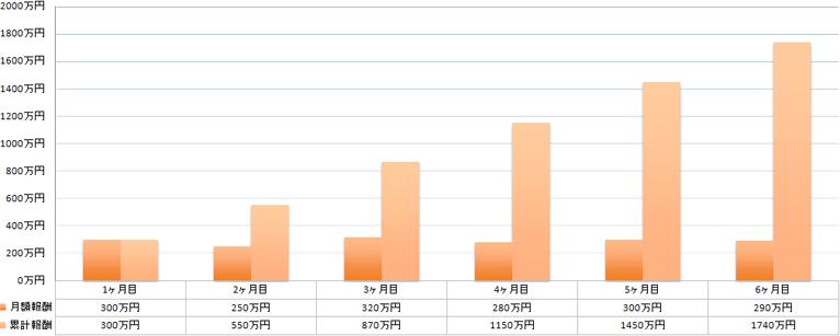 chart-prof-2