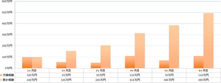 chart-prof-3